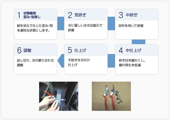 フェルコ剪定鋏の刃研ぎ工程